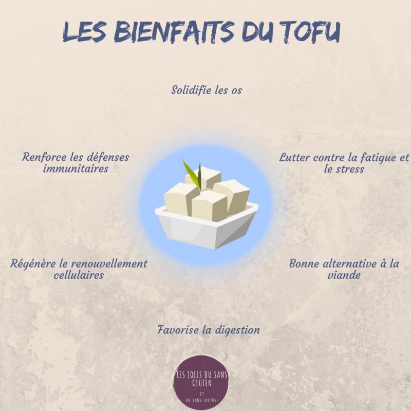 bienfaits du tofu